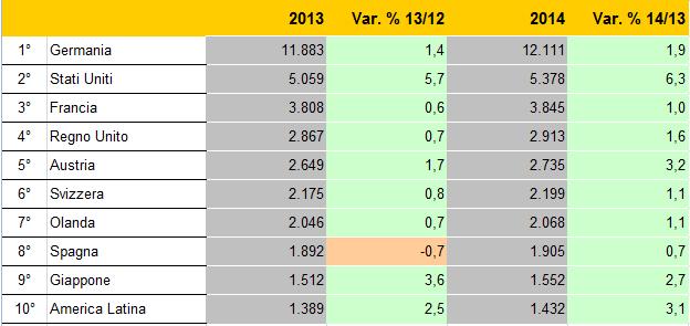 Previsioni Flussi Turistici 2013-2014 fonte ONT
