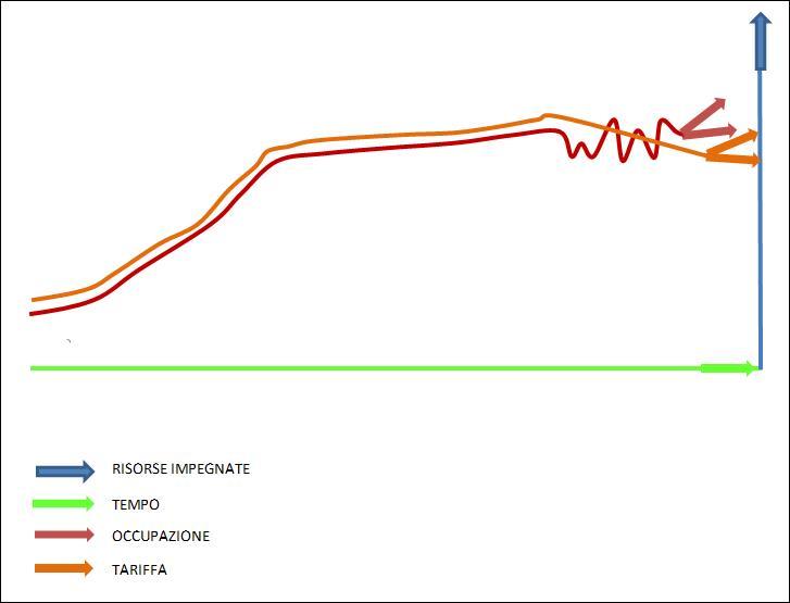 Curva della domanda instabile - revenue management
