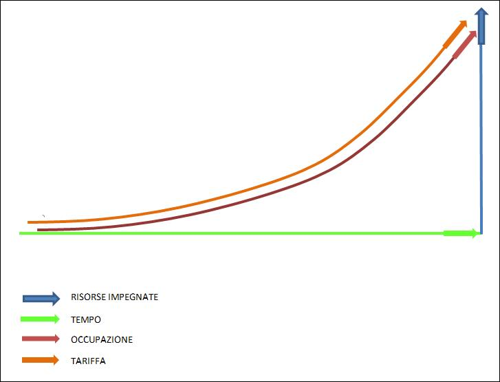curva della domanda - revenue management